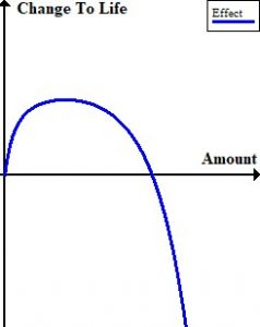 a blue line forms a bell curve